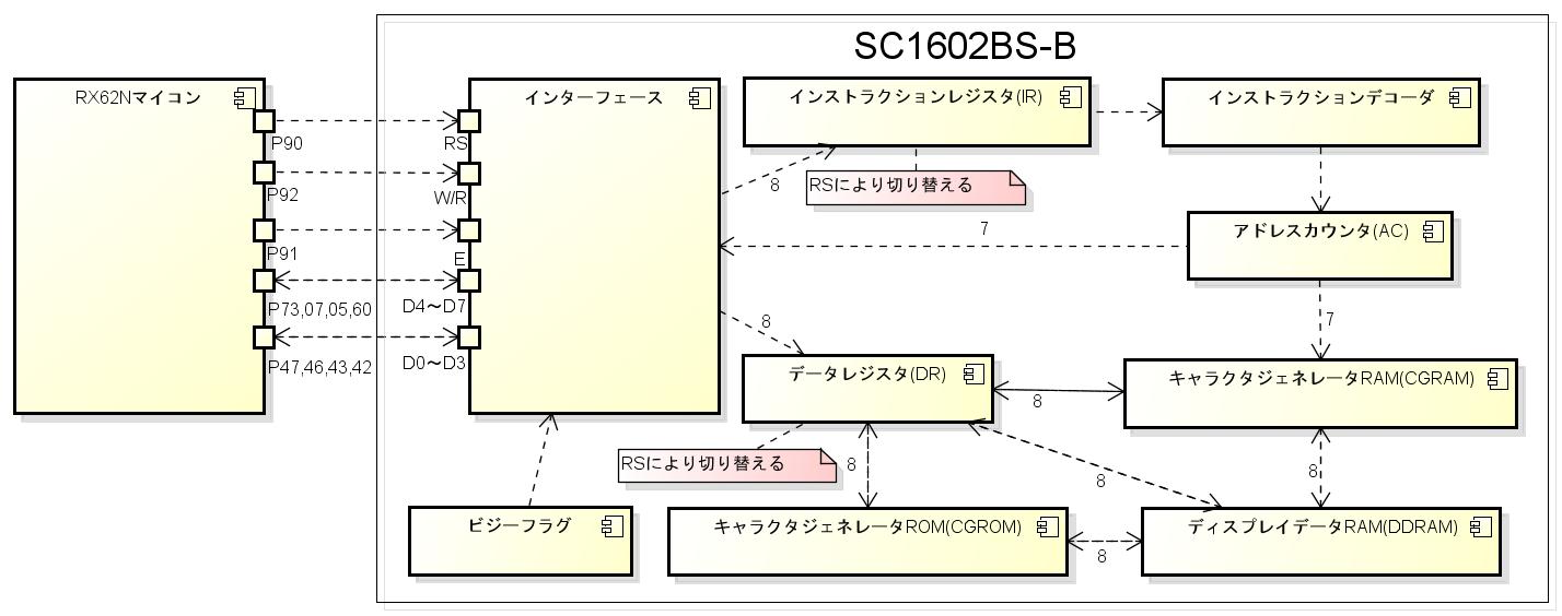 表 ascii コード
